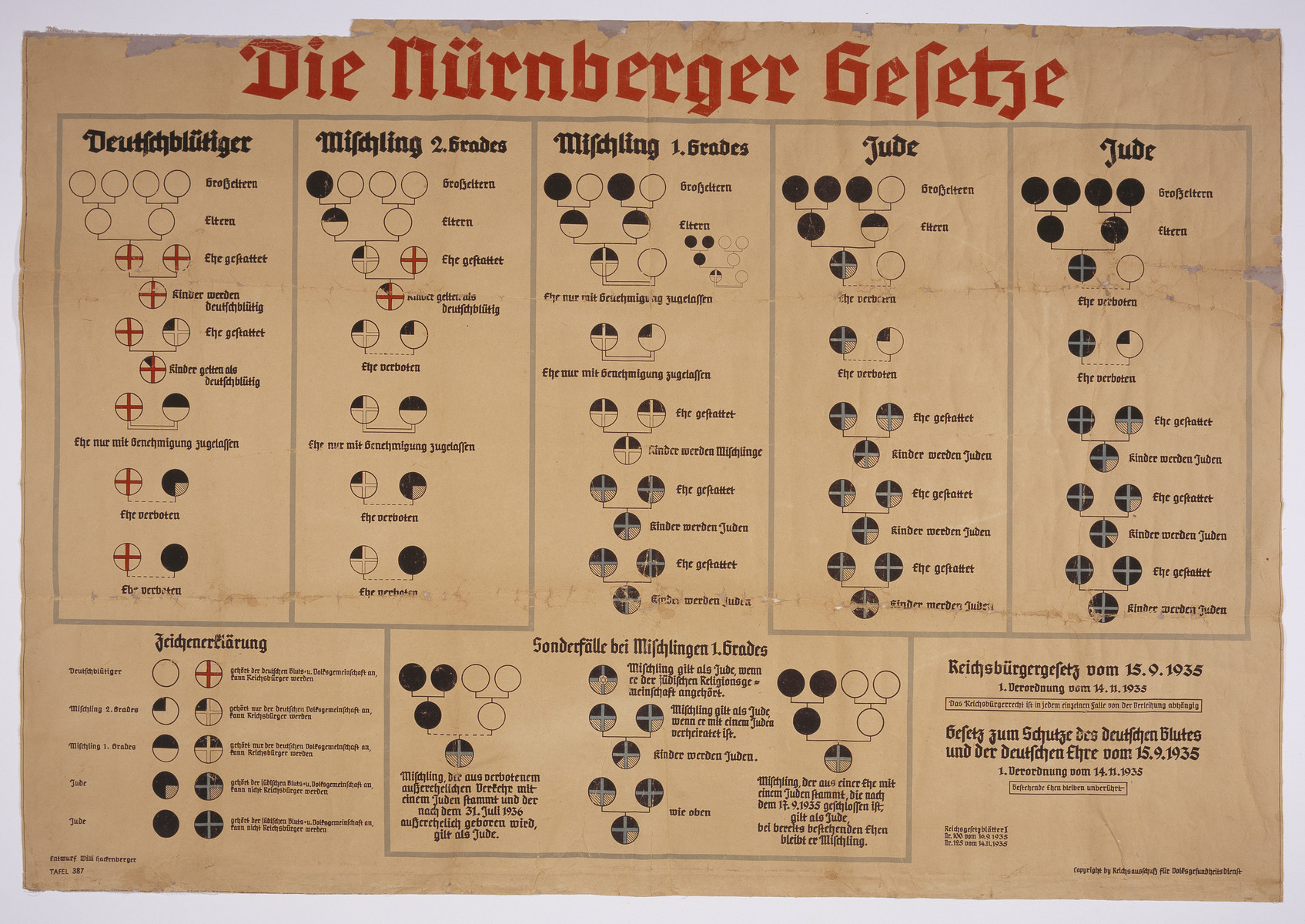 "Chart with the title:  ""Die Nurnberger Gesetze."" [Nuremberg Race Laws].  The chart has columns explaining the ""Deutschbluetiger"" [German-bloods],  ""Mischling 2. Grades"" [Half-breeds 2. Grade], ""Mischling 1. Grades"" [Half-breeds 1. Grade], and ""Jude"" [Jew]."