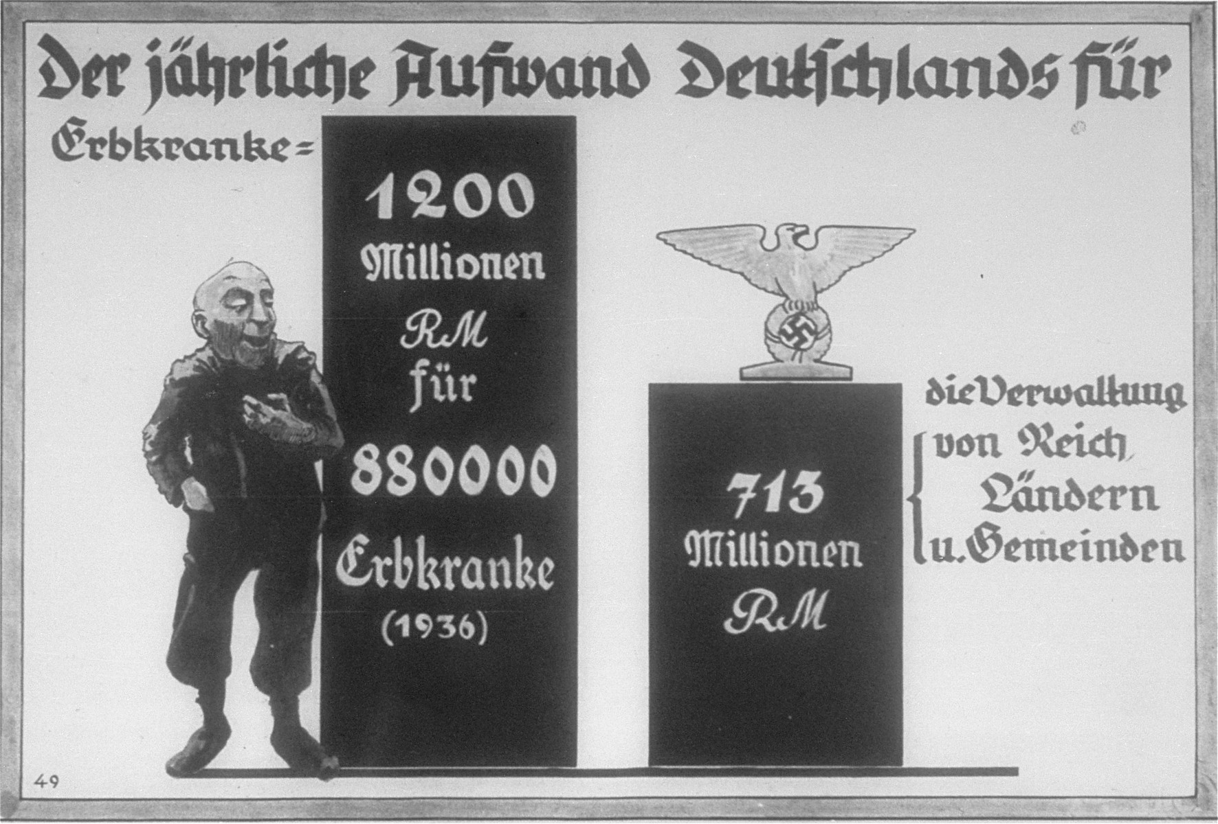 Propaganda slide featuring a chart produced by the Reich Propaganda Office showing that in 1936 the total cost of caring for 880,000 people ill with hereditary disease was 1200 million Reichsmarks, which was almost double the 713 million RM spent on the administration of the national, state, and local government.
