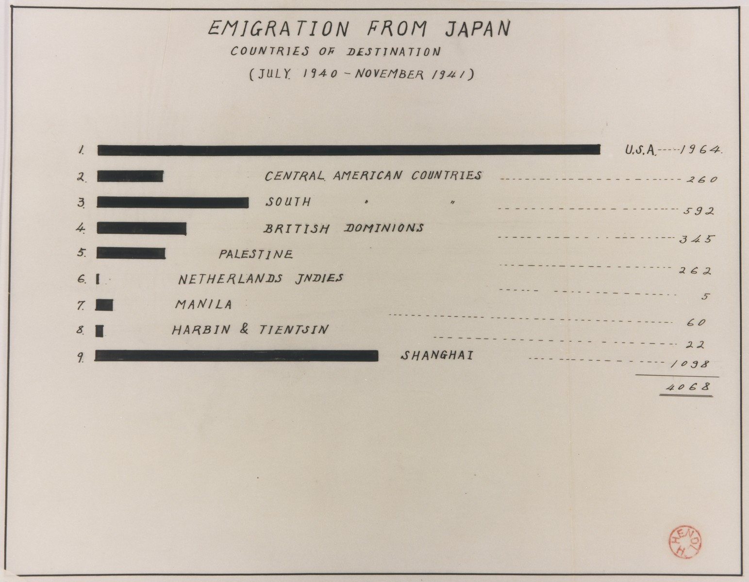 "The table titled ""Emigration from Japan, Countries of Destination, July 1940-November 1941"" from the ""Report of the Activity of the Committee for Assistance to Refugees"" compiled by the Jewish Community (Jewcom) in Kobe to record the movement of refugees through Japan."
