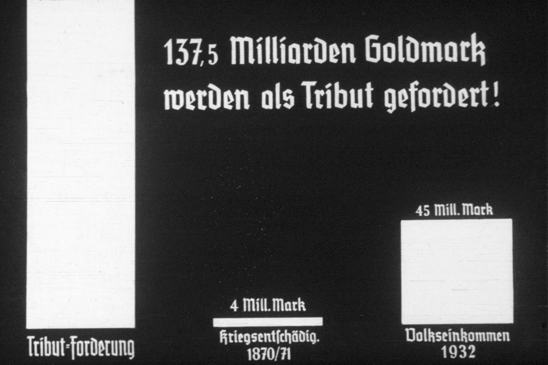 28th slide from a Hitler Youth slideshow about the aftermath of WWI, Versailles, how it was overcome and the rise of Nazism.  (bar graph)  137,5 Milliarden Goldmark werden als Tribut gefordert! // (137.5 billion gold marks are required as a tribute!)