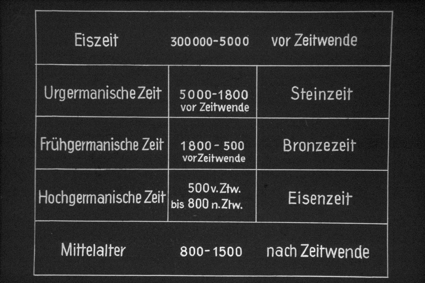 """6th Nazi propaganda slide for a Hitler Youth educational presentation entitled """"5000 years of German Culture.""""  Eiszeit    300,000-5000      vor Zeitwende  Urgermanische Zeit        5000-1800 vor Zeitwende     Steinzeit Frühgermanische Zeit     1800-500 vor Zeitwende       Bronzezeit Hochgermanische Zeit    500 v. Ztw. bis 800 n. Ztw.    Eisenzeit  Mittelalter                    800-1500 nach Zeitwende //  300000-5000 ice age before turning point  Primitive Germanic 5000-1800 time period before turning Age Early Germanic period of time before turning 1800-500 Bronze Hochgermanische time Ztw 500 BC. 800 n. Ztw. Iron Age  Middle Ages 800-1500 by time reversal"""