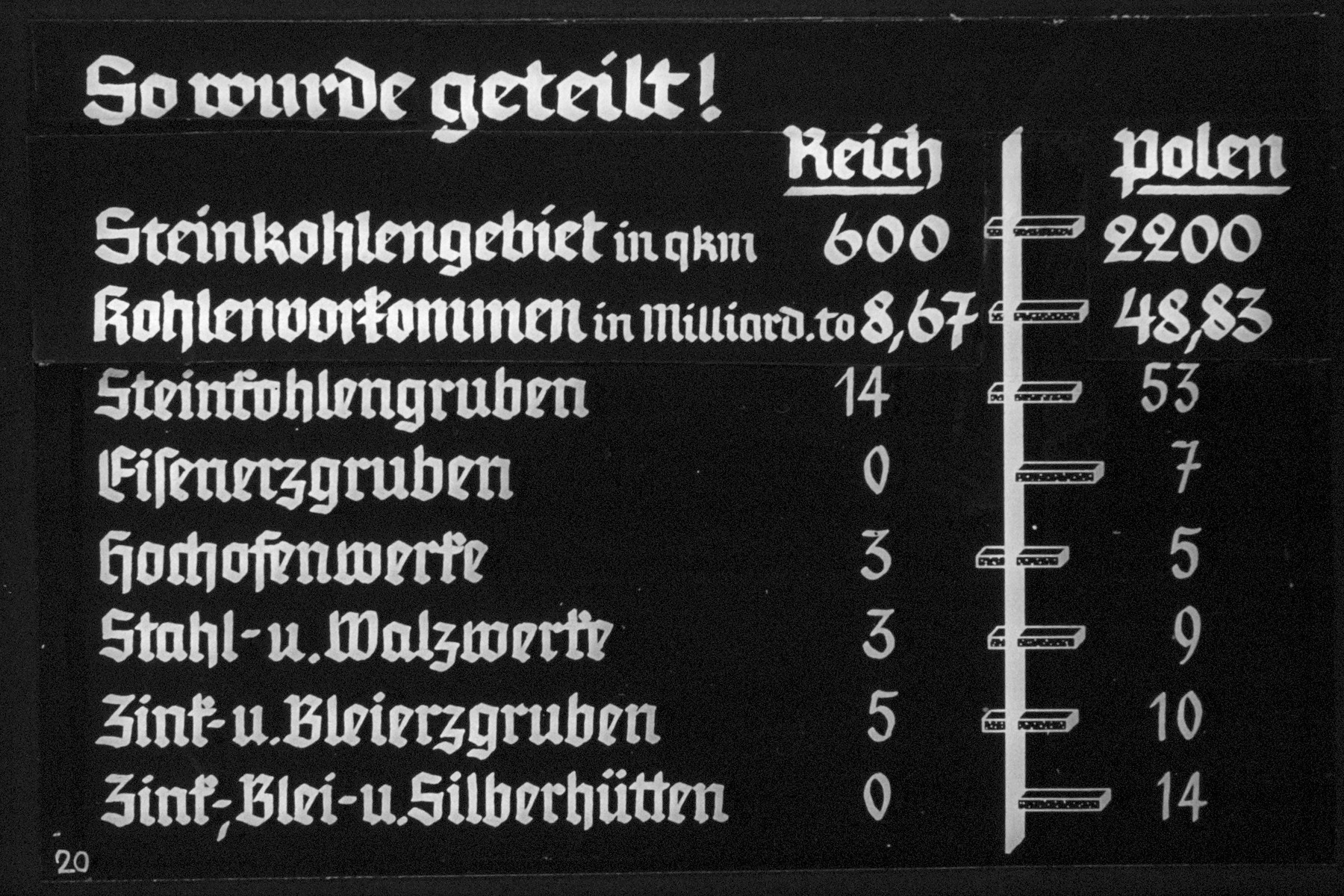 """21st Nazi propaganda slide from Hitler Youth educational material titled """"Border Land Upper Silesia.""""  So wurde geteilt! // It was divided this way!  ReichPolen Steinkohlengebiete in km2- coal fields                    600           2200  Steunkohlengruben coal mines  Eisenerzgruben Iron ore mines  Hochofenwerke  ZinkBlei-und Silverhütten zinc, lead & silver factories"""