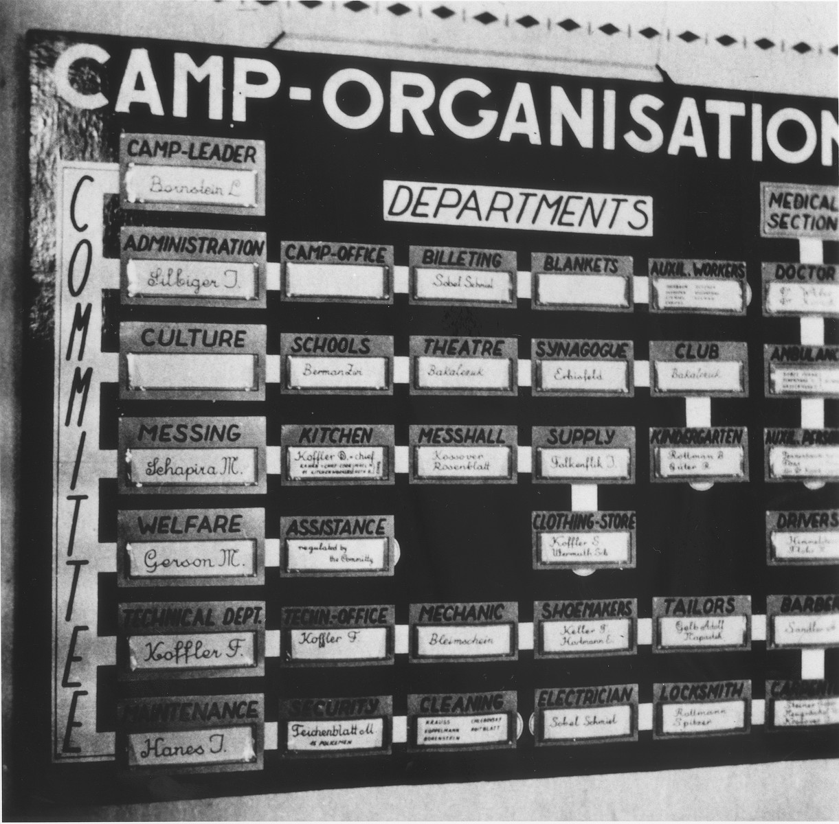 Organizational chart listing the departments and office holders of the Enns displaced persons camp.