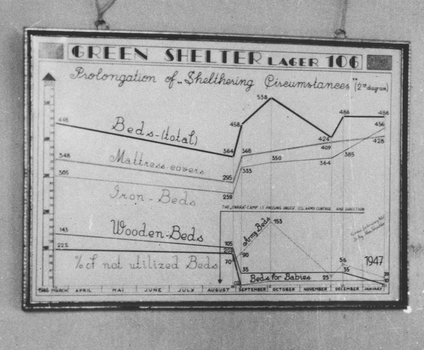 A graph charting the supply of beds in the Enns displaced persons camp in the period from 1946 to 1947.