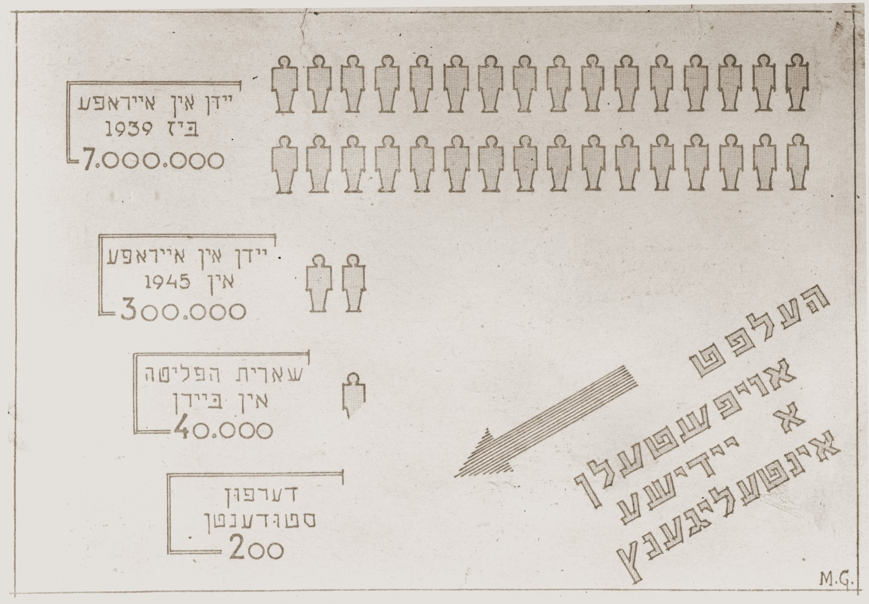 "Illustrated bar graph showing the Jewish population of Europe before and after the war, and the number of Jewish students in Europe before and after the war.  The Yiddish caption reads: ""Help create a Jewish intelligentsia."""