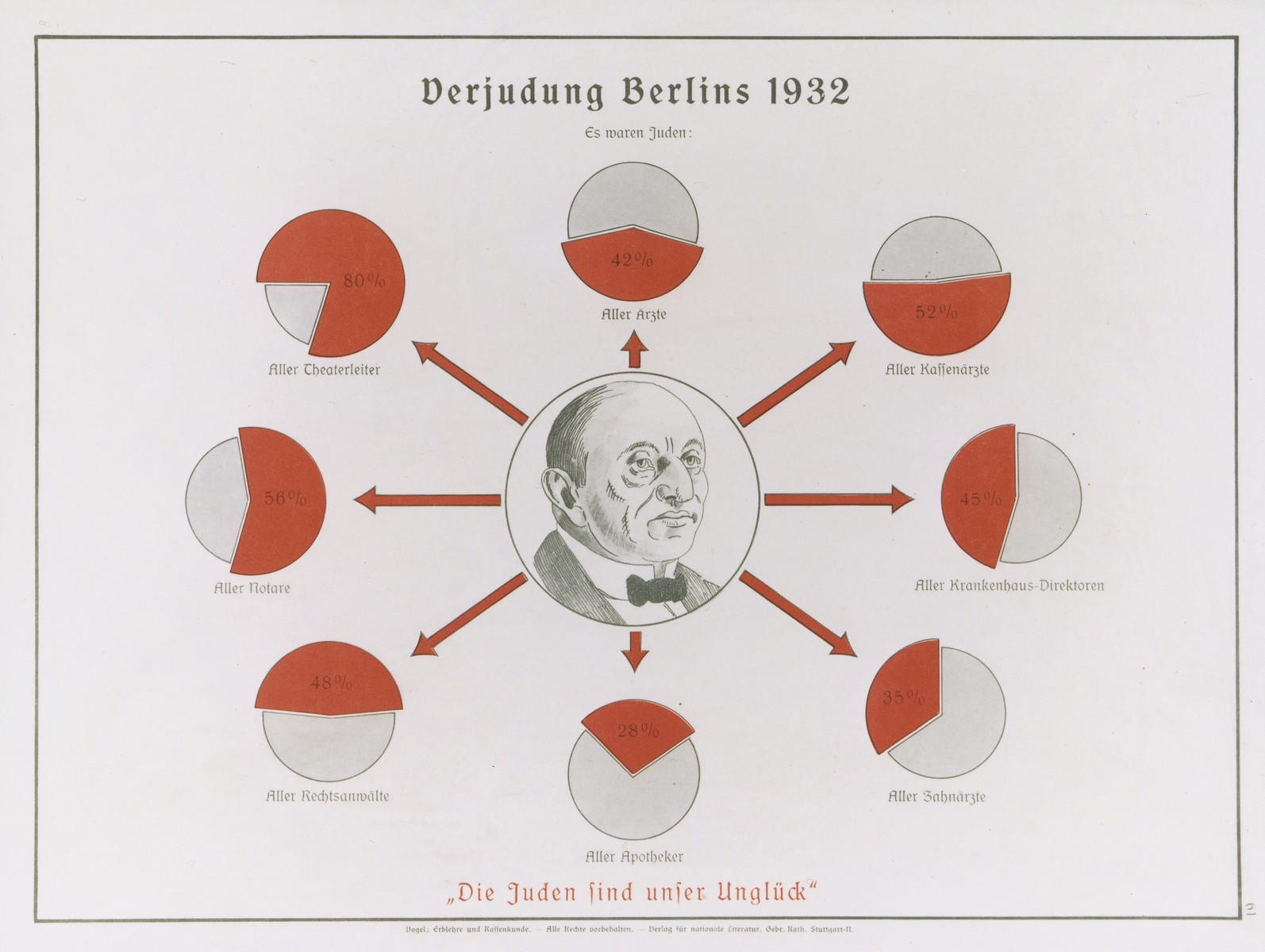 """Eugenics poster entitled """"The Judaizing of Berlin 1932.""""  The text of the pie charts reads (clockwise from the top):  Jews were 42% of all physicians, 52% of all insurance physicians, 45% of all hospital directors, 35% of all dentists, 28% of all pharmicists, 48% of all lawyers, 56% of all notaries, and 80% of all directors of theaters. The German text at the bottom reads: """"The Jews are our misfortune.""""  This poster is no.61 in a series entitled, """"Erblehre und Rassenkunde"""" (Theory of Inheritance and Racial Hygiene), published by the Verlag für nationale Literatur (Publisher for National Literature), Stuttgart."""