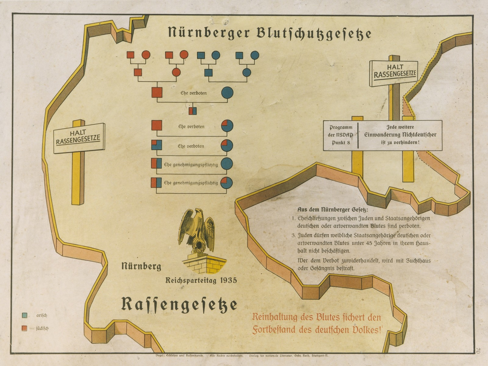 """Eugenics poster entitled """"The Nuremberg Law for the Protection of Blood and German Honor.""""   The illustration is a stylized map of the borders of central Germany on which is imposed a schematic of the forbidden degrees of marriage between Aryans and non-Aryans, point 8 of the Nazi party platform (against the immigration of non-Ayrans into Germany), and the text of the Law for the Protection of German Blood.  The German text at the bottom reads, """"Maintaining the purity of blood insures the survival of the German people.""""   This poster is no.70 in a series entitled, """"Erblehre und Rassenkunde"""" (Theory of Inheritance and Racial Hygiene), published by the Verlag für nationale Literatur (Publisher for National Literature), Stuttgart."""