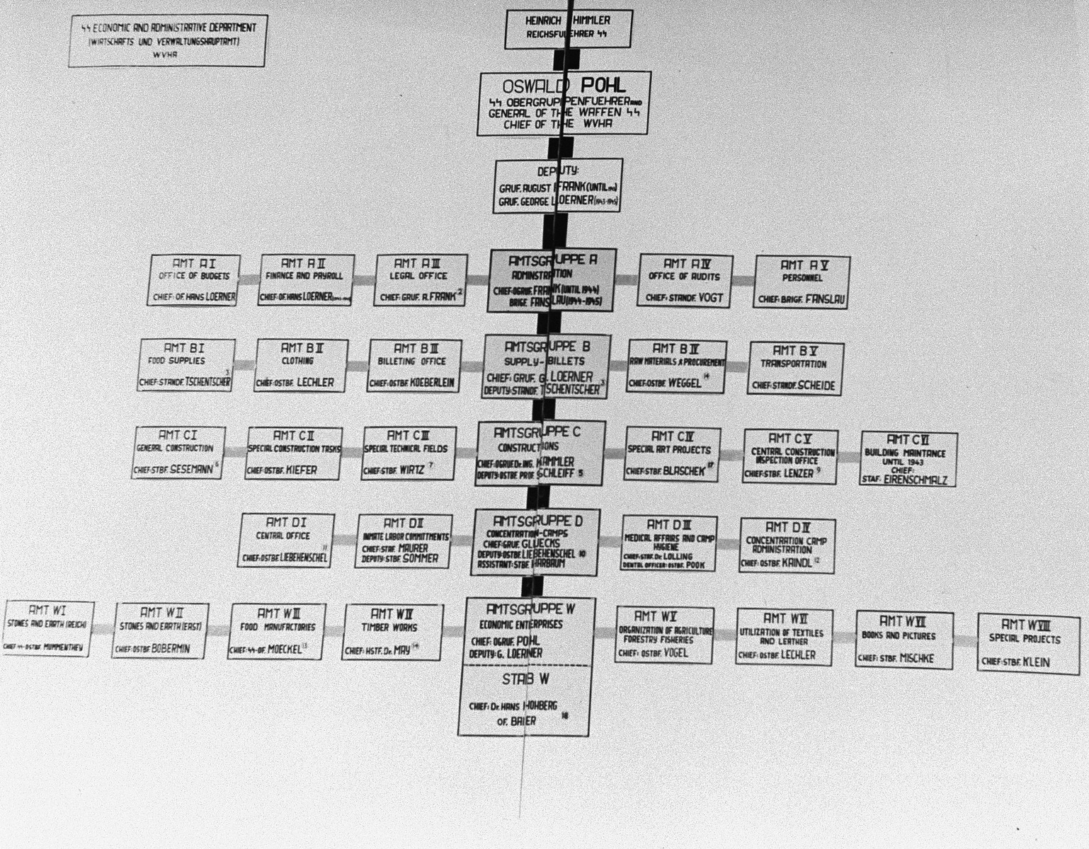 A chart designating the chain of command in the Economic and Administrative Main Office (the WVHA) presented as supporting material by the prosecution during the Pohl/WVHA trial.
