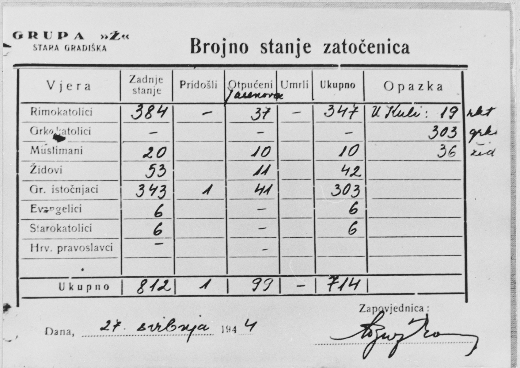 Chart dated May 27, 1944, that tabulates the number and religious affiliation of female inmates interned at the Stara Gradiska concentration camp.  The religious categories listed are Roman Catholic, Greek Catholic, Muslim, Jewish, Greek Orthodox, Protestant, Old Catholic, and Croatian Orthodox.  Of the 812 women counted, 99 were deported to the Jasenovac concentration camp, leaving a total of 714 in Stara Gradiska.